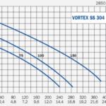 VORTEX-SS304-curve_0